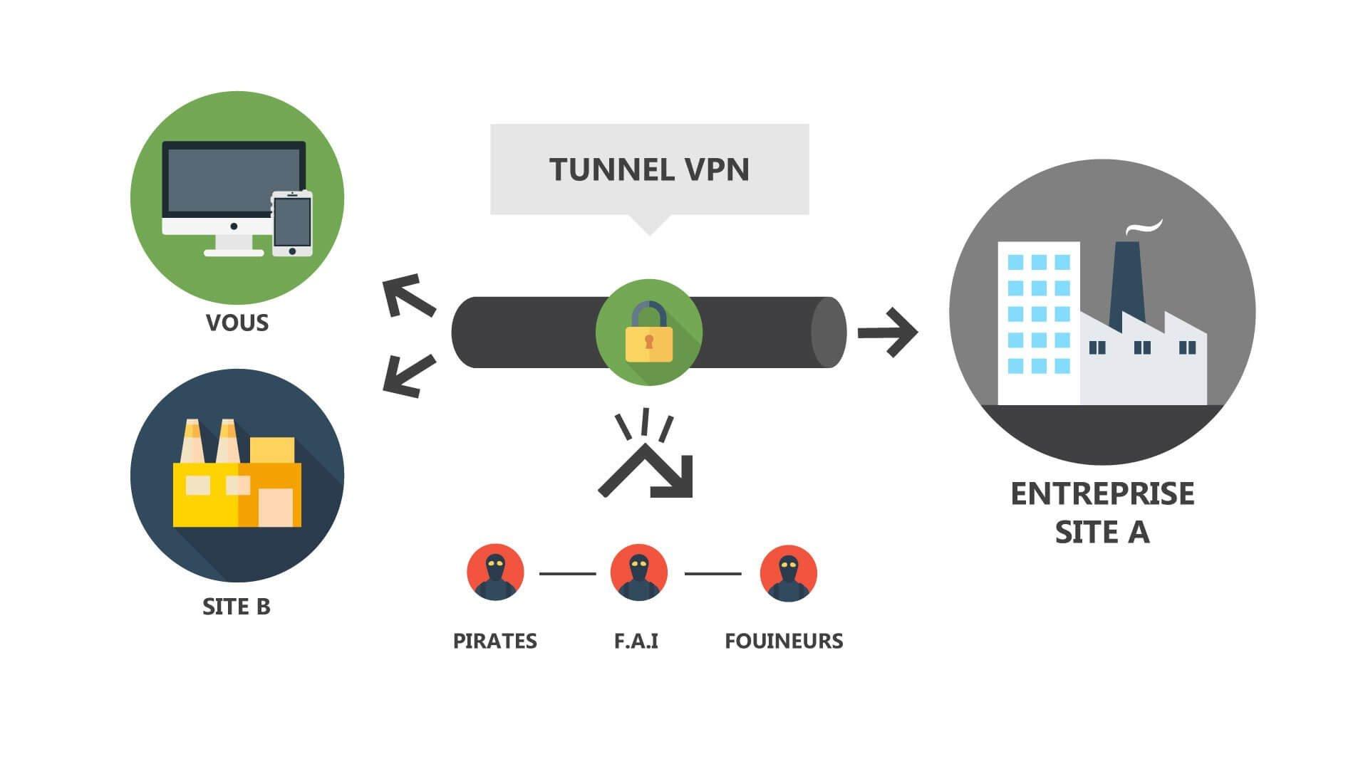 Avec PEXYS, découvrez comment fonctionne un VPN