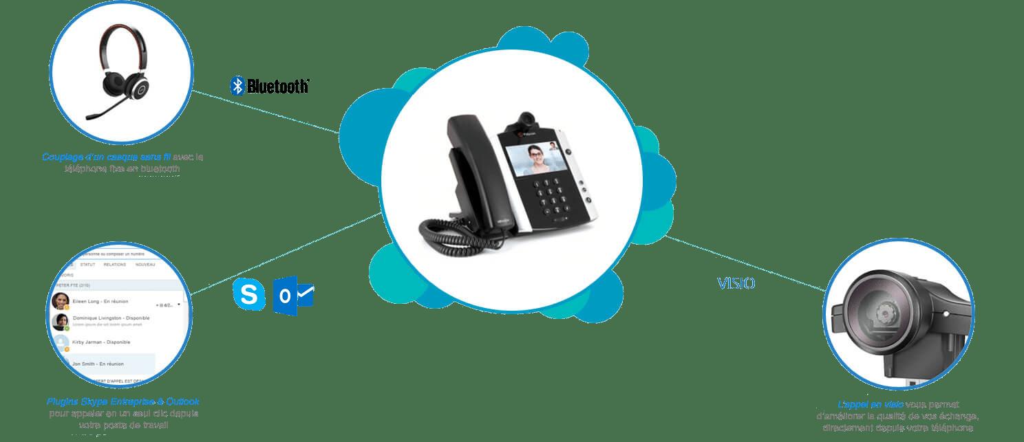 Pexys propose la téléphonie via Internet (VOIP)