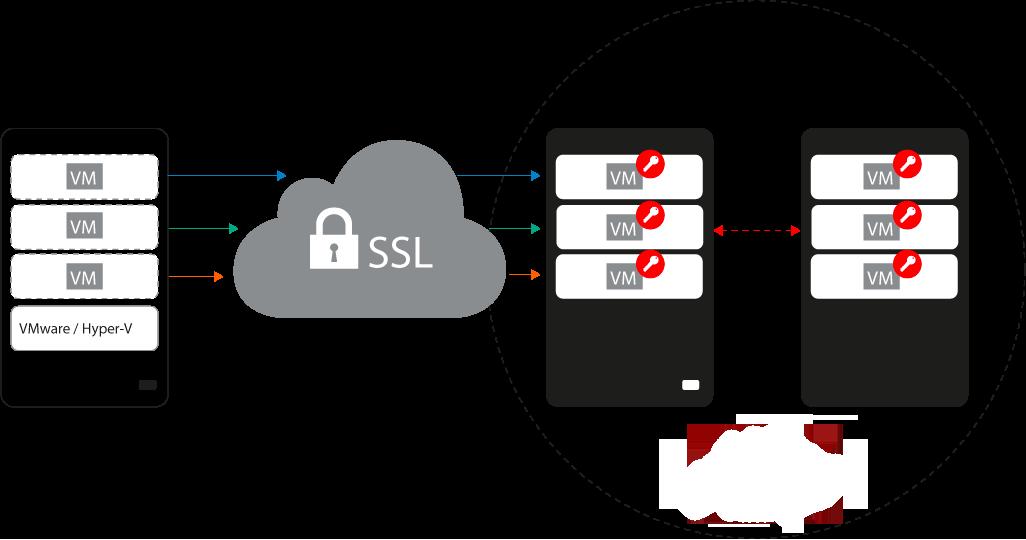Pexys propose plusieurs solutions de sauvegarde informatique